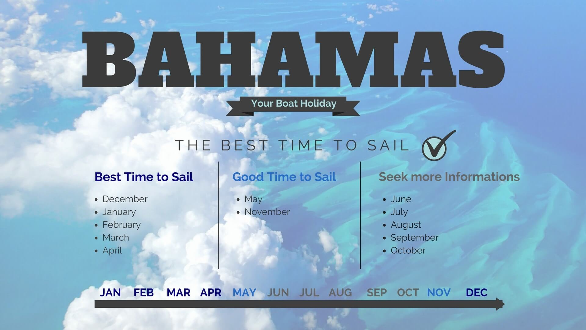 The Best Time Weather And Spots To Sail In The Caribbean Travel Guide - Bahamas in december