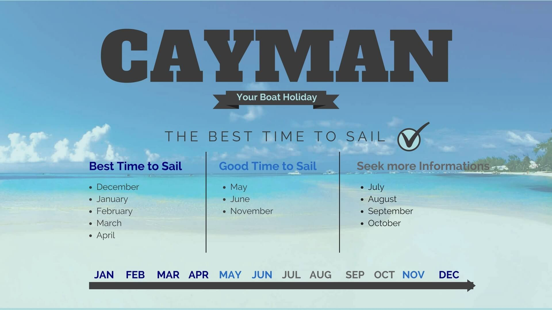 Cayman Islands Weather March